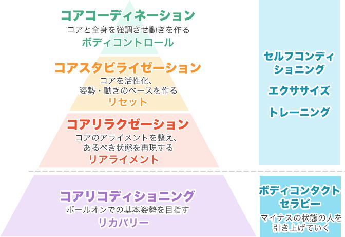 リハビリ イメージ図