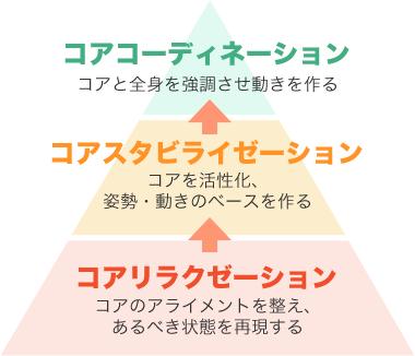 コアコンディショニング イメージ図